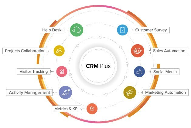 zoho crm support services